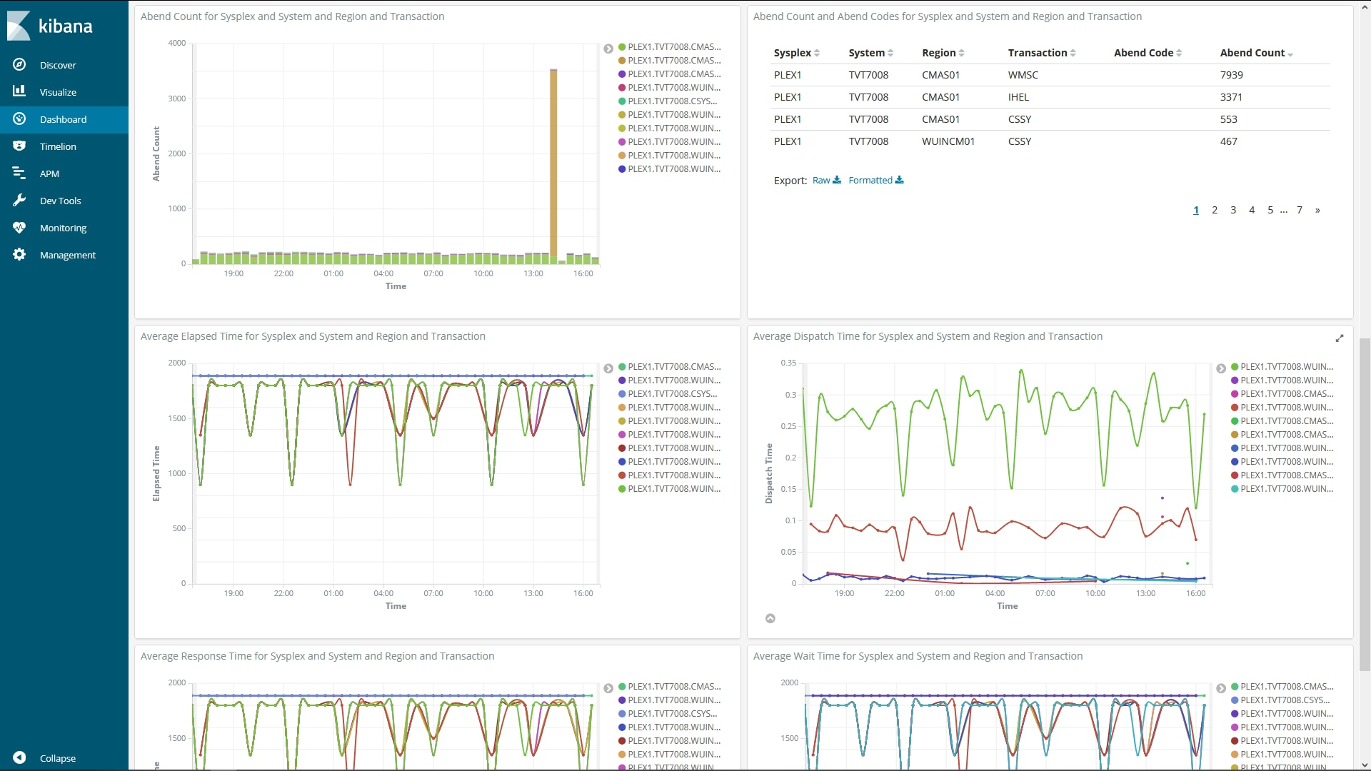 Kibana dashboard showing problems identified using CICS Transaction software.
