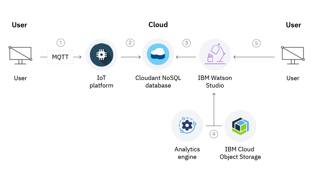 Diagram showing how to set up an IoT device and gather data in the IBM Watson IoT Platform