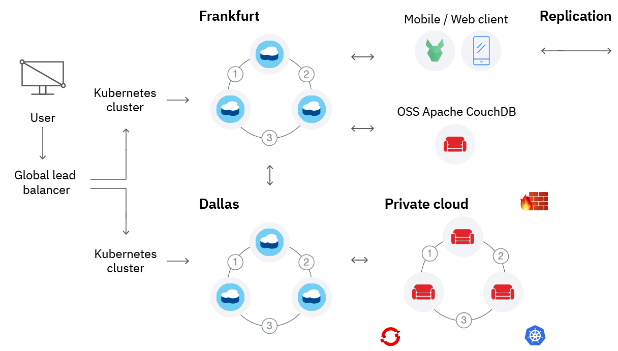 Diagram showing how to pair the API and powerful replication protocol of Cloudant with Apache CouchDB in a hybrid cloud environment