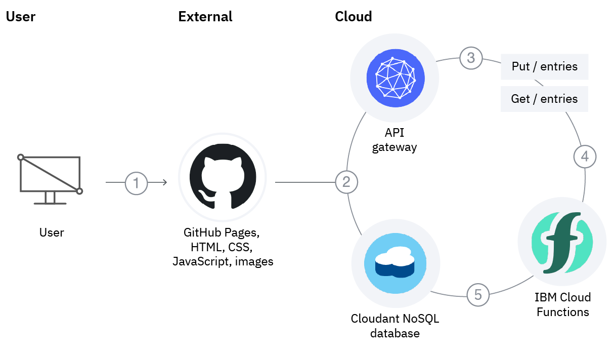 Diagram showing how to host static website content on GitHub Pages and implement the application back end, using IBM Cloud Functions