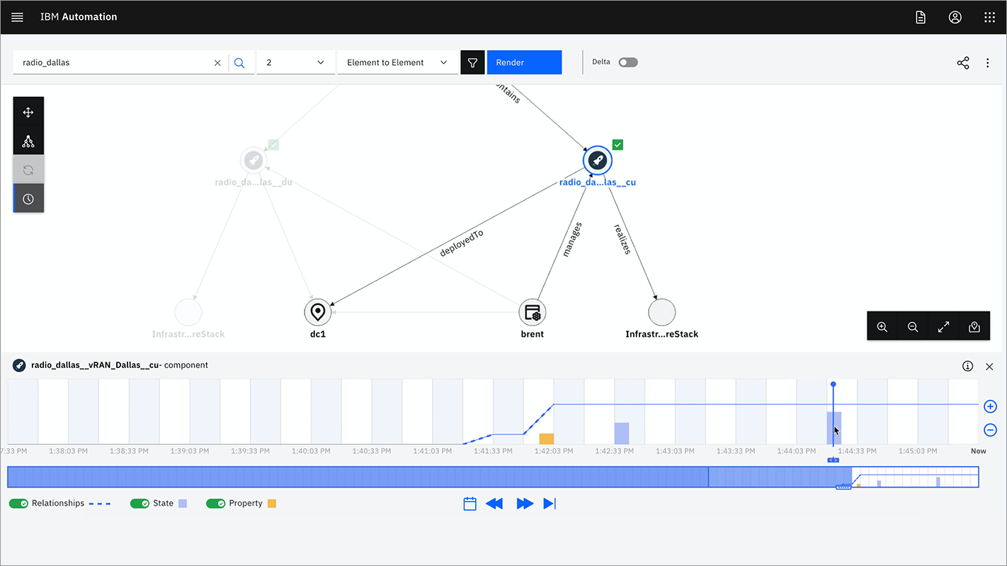 Screenshot of an IBM Automation platform dashboard showing a rendering of networks being automated