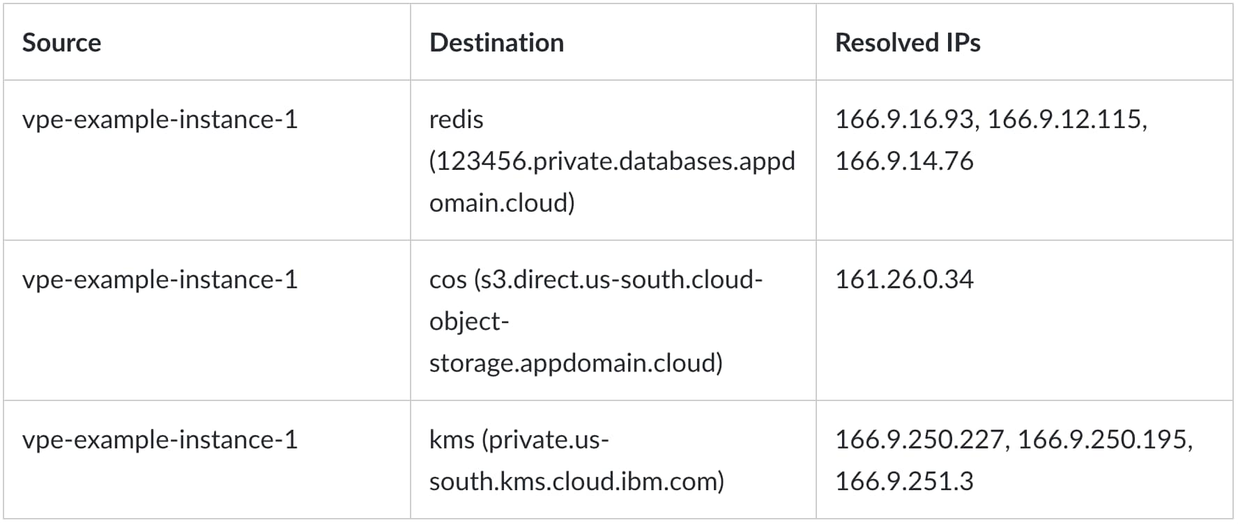 This table shows how Redis, Object Storage and Key Protect host names are resolved from one virtual server in the VPC when service endpoints are enabled.