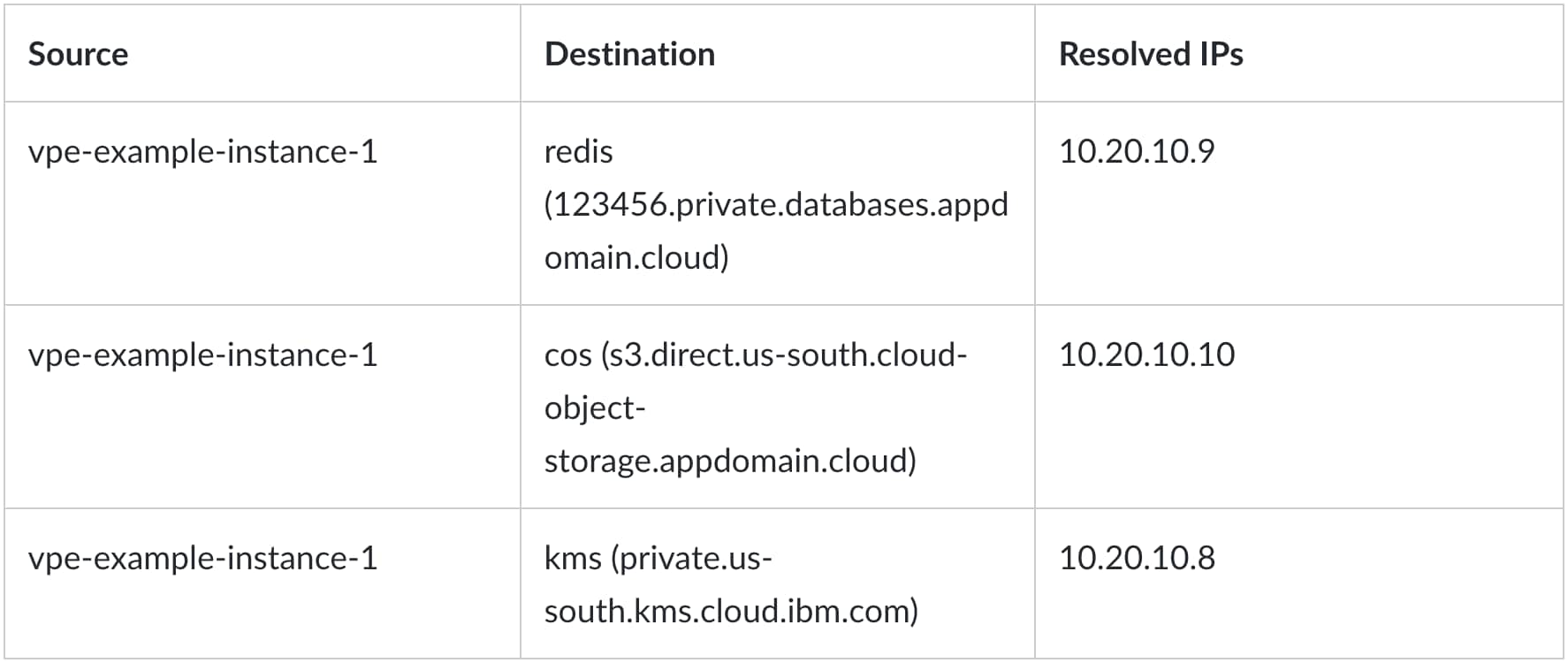 This table shows how Redis, Object Storage and Key Protect hostnames are resolved from one virtual server in the VPC when virtual private endpoints are enabled.