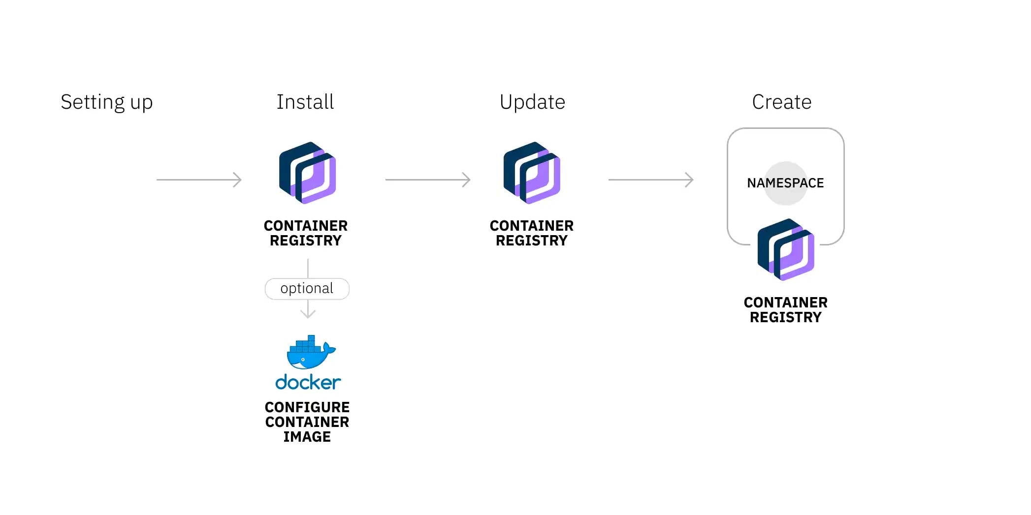 Diagram showing how to set up container registry cli and registry namespace