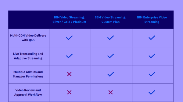 Feature Matrix: Streaming Plan Level Differences