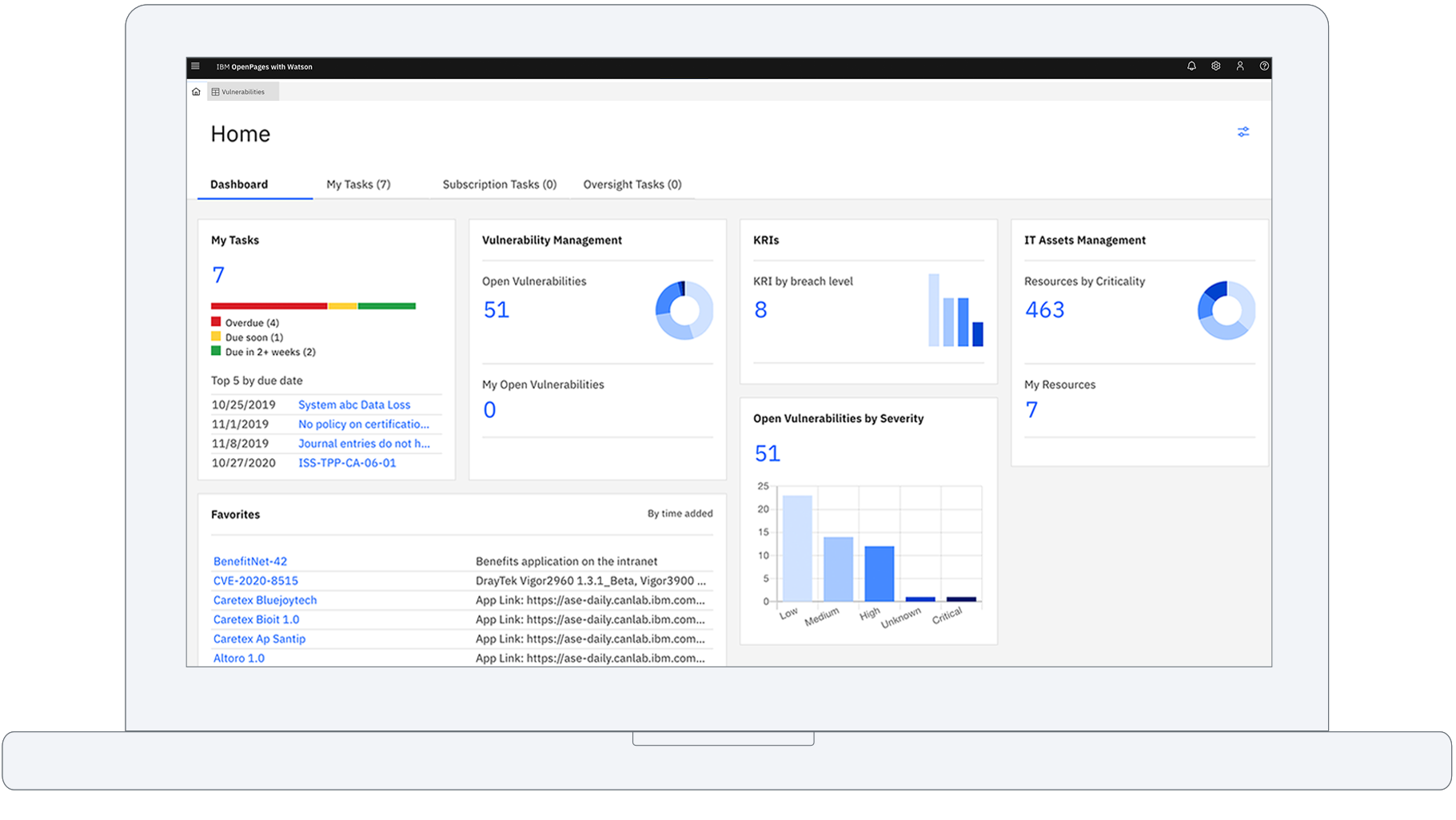 IT governance dashboard
