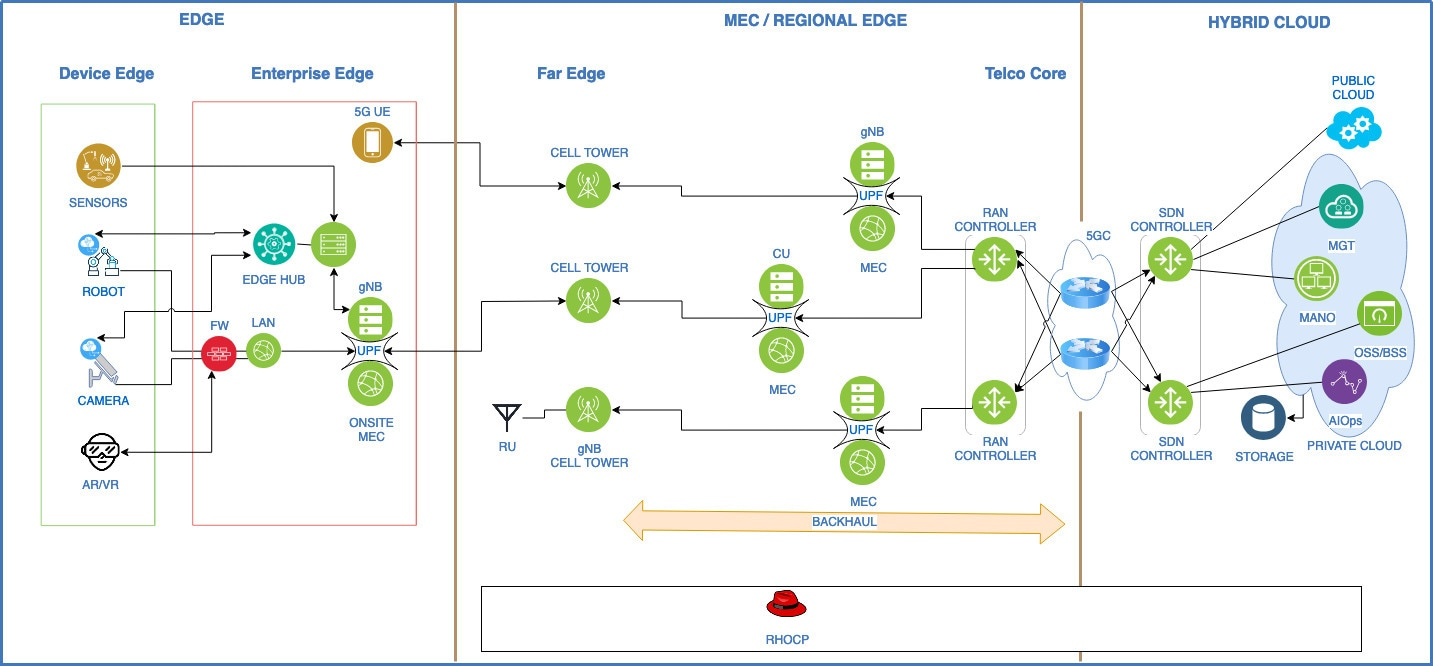 Figure 2: Network automation reference architecture.