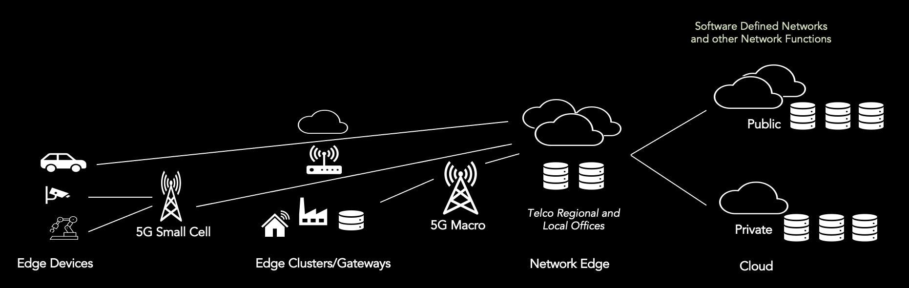 Figure 1: 5G telco network edge topology.