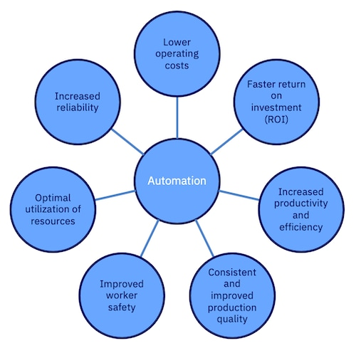 Figure 3: Benefits of automation.