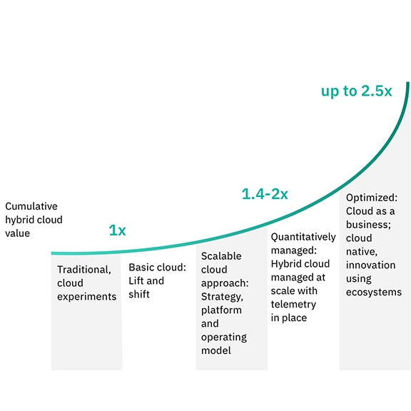 Graph showing value trajectory with hybrid cloud adoption