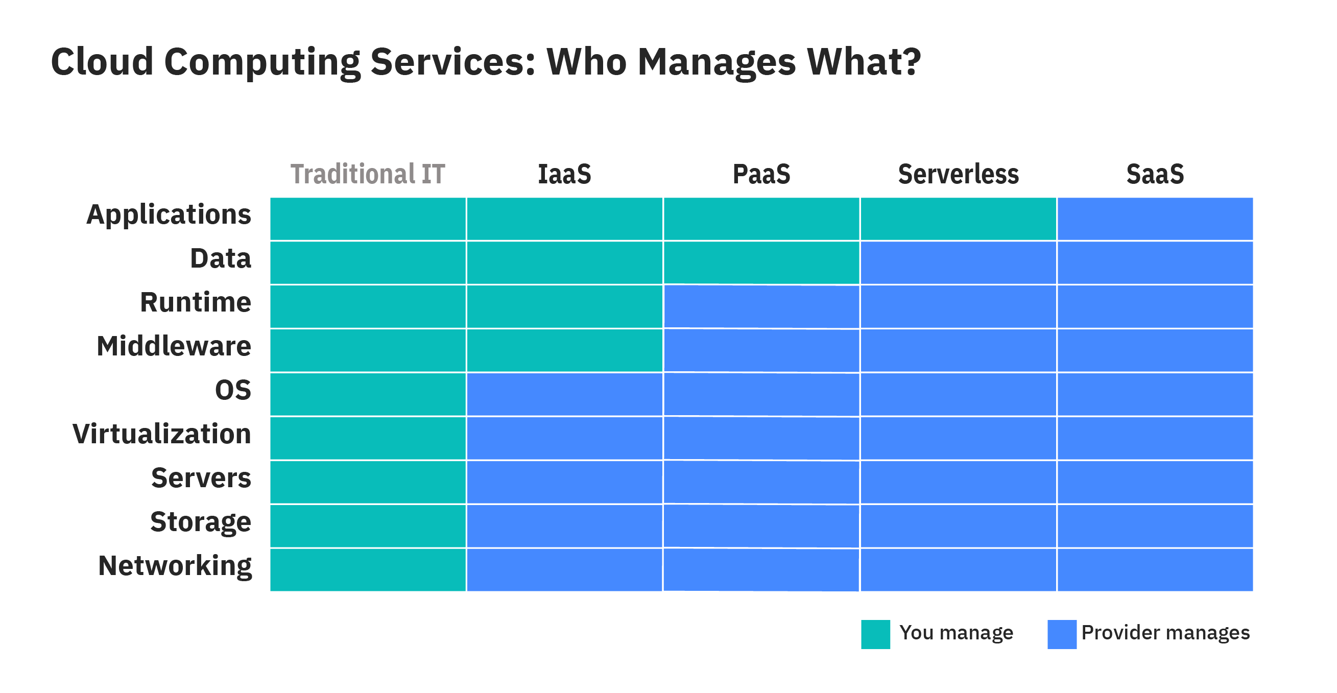 infographic showing who manages what in cloud computing services