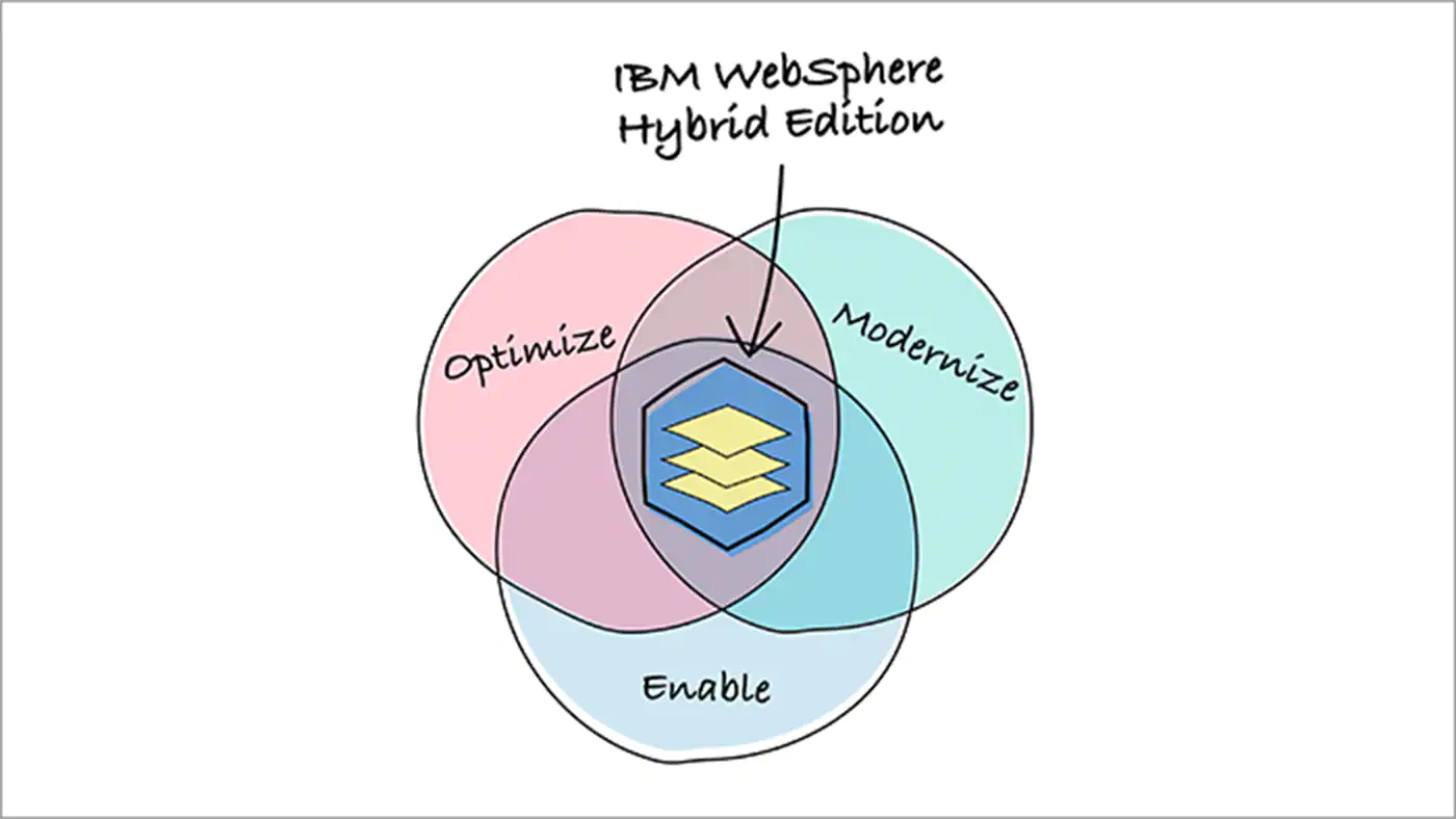 Venn diagram showing IBM WebSphere Hybrid Edition journey to modernization