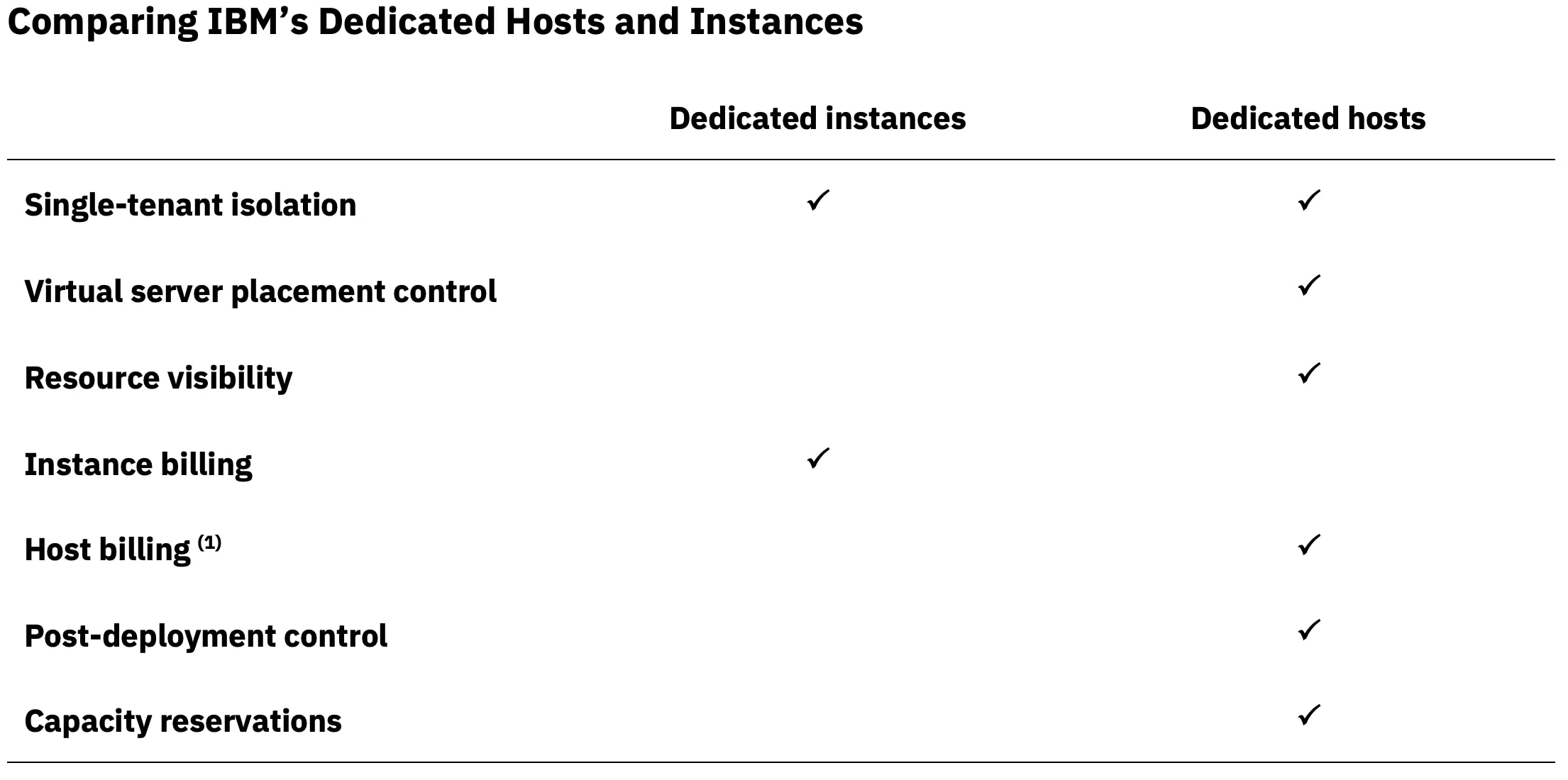 Screenshot showing checklist comparing IBM Dedicated Hosts and Instances