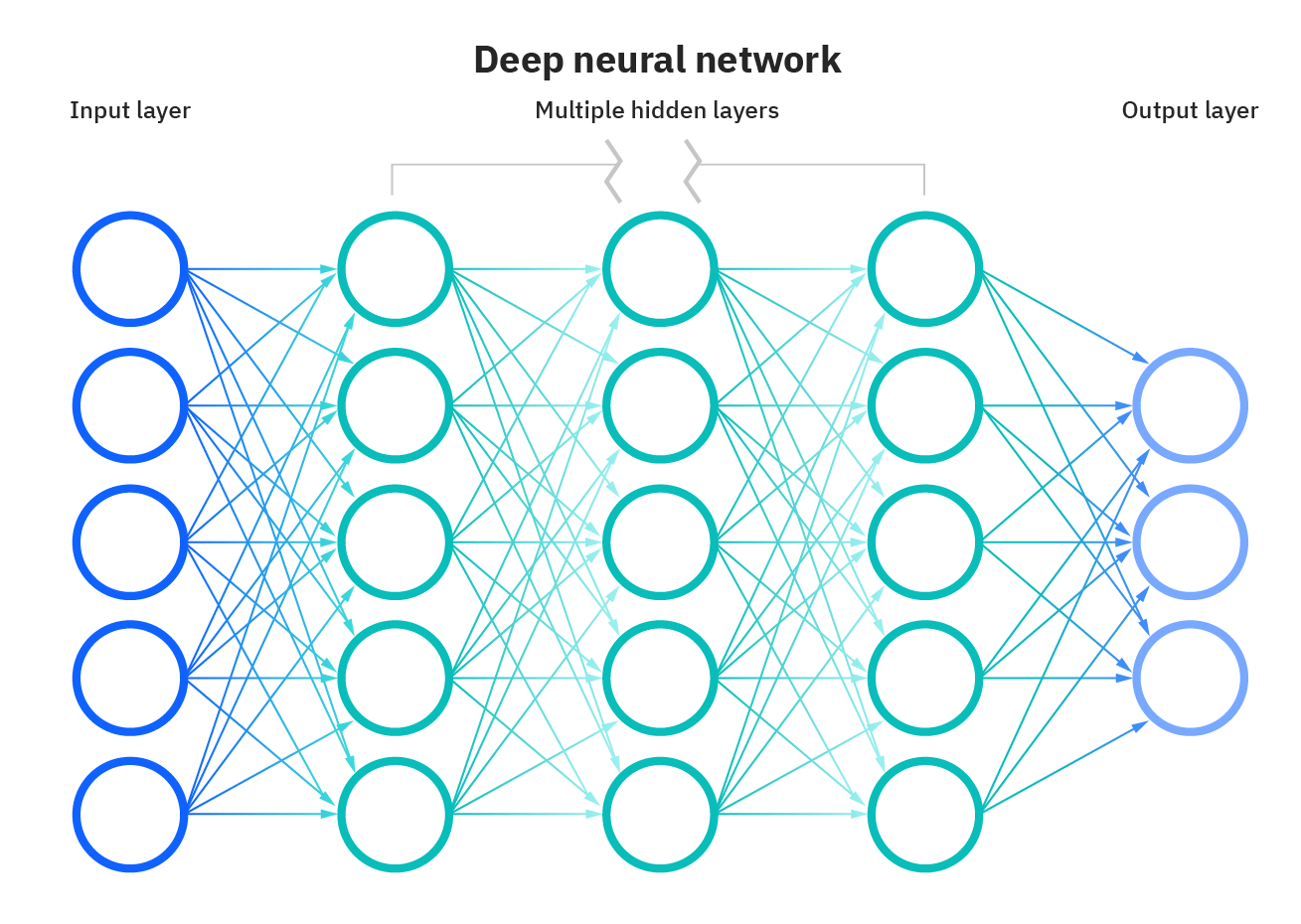 Diagram of Deep Neural Network