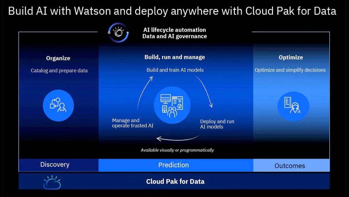 IBM Cloud Pak for Data workflow including collecting and preparing data, building and deploying AI models and optimizing decisions
