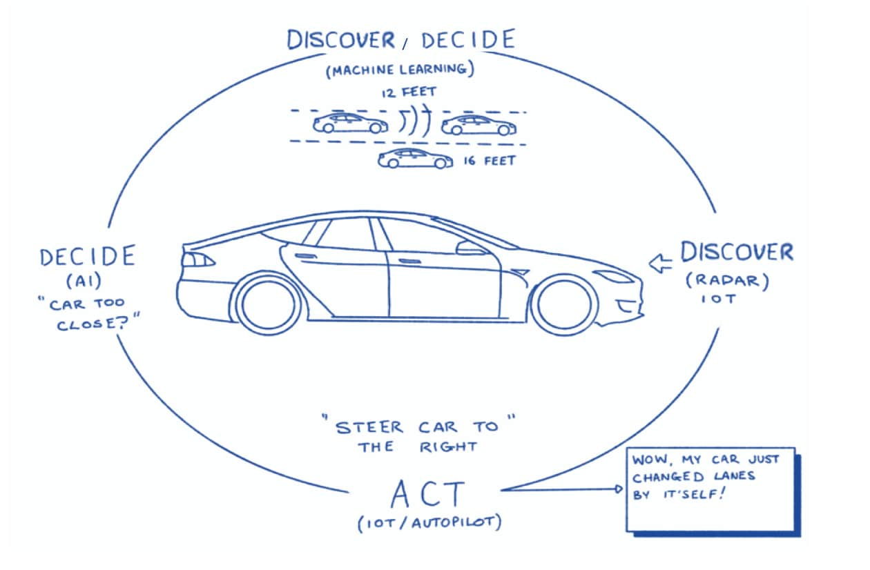 Figure 1. Autonomous vehicle automation process.