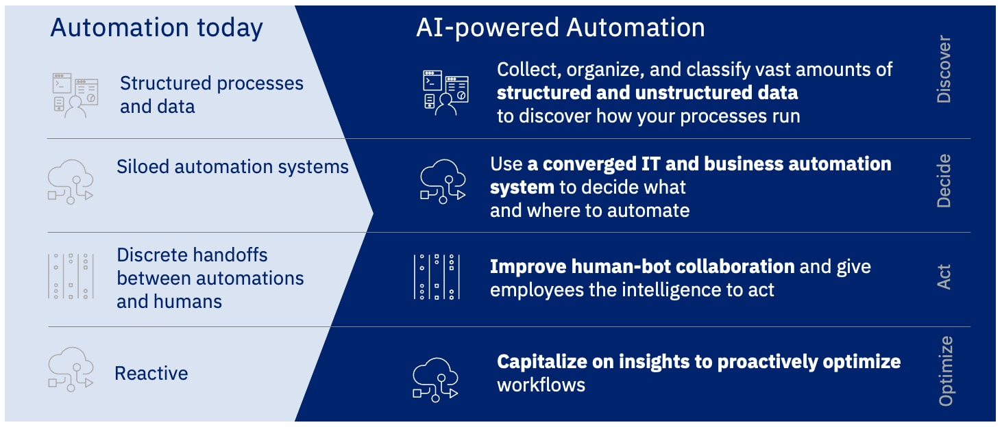 Figure 2: Evolution to AI-powered Automation.