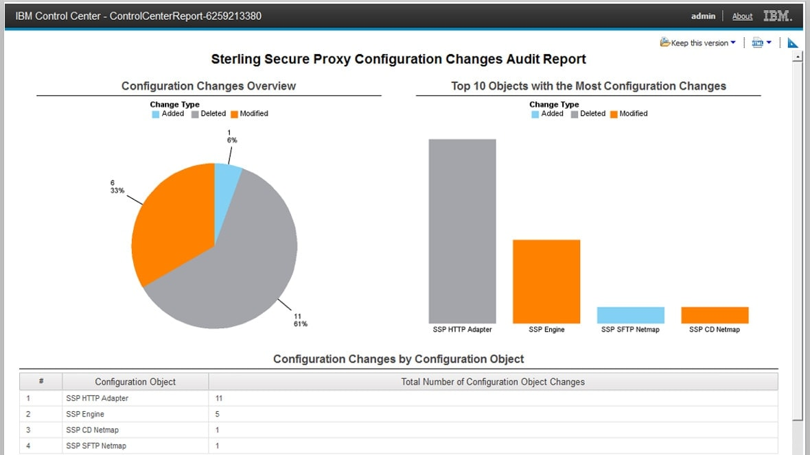 Screenshot from IBM Sterling Control Center showing a configuration changes audit report