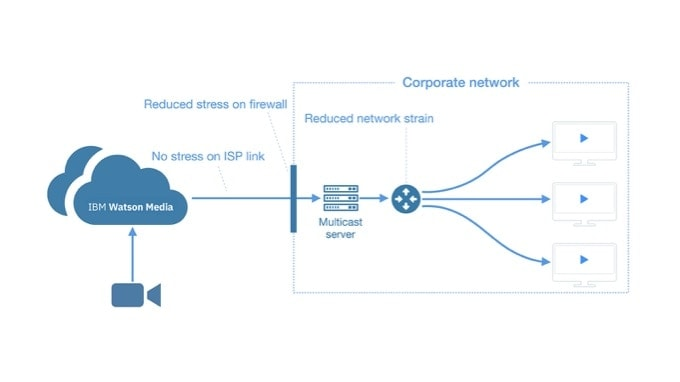 Scale local delivery while mitigating network strain