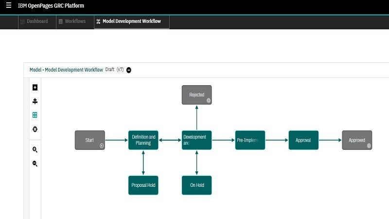 Define system processes with embedded drag and drop workflow authoring
