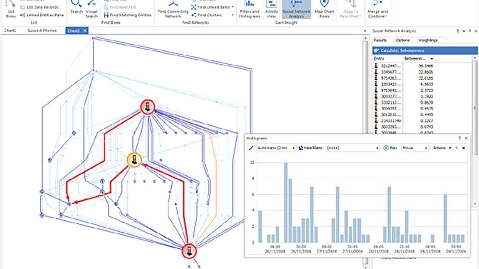 Screen shot of social network analysis in IBM i2 Analyst's Notebook Premium