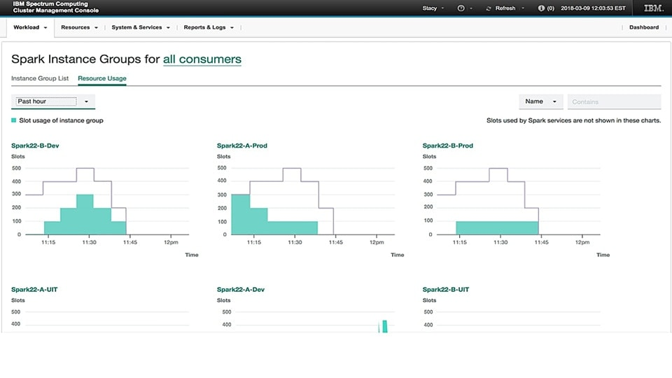 screenshot showing IBM Spectrum Conductor