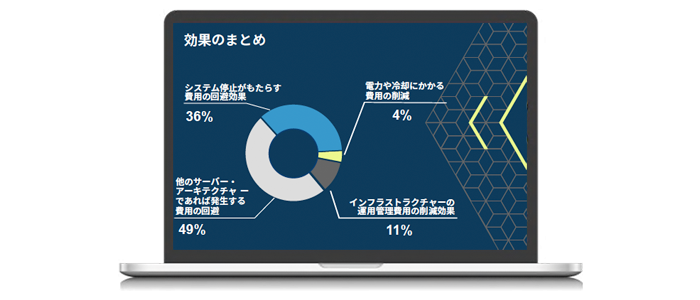 IBM Power Systems for SAP HANA の総経済効果(TEI)