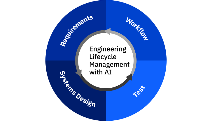 IBM Engineering Lifecycle Management 圖形