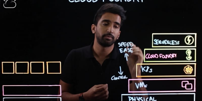 Cloud Foundry Explained