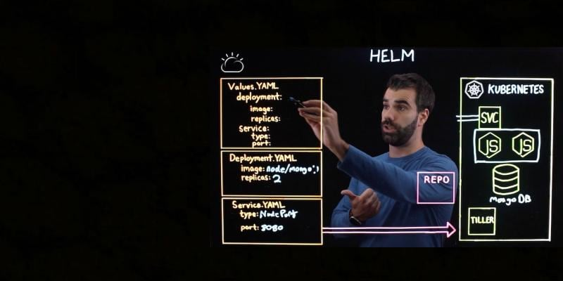 Learn more about Helm, a package manager for Kubernetes that makes it easy to take applications and services that are highly repeatable and deploy them to a typical Kubernetes cluster.