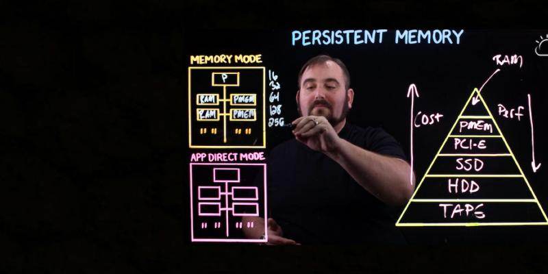 Persistent Memory Explained