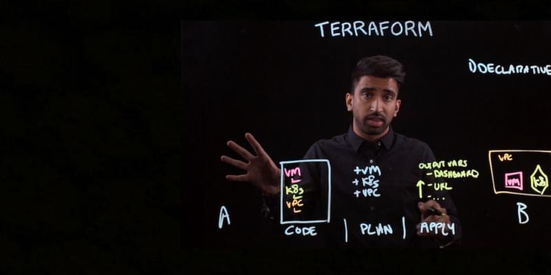 Terraform Explained