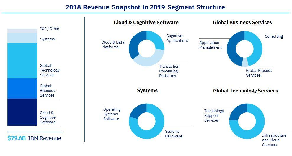 2018 Revenue Snapshot in 2019 Segment Structure