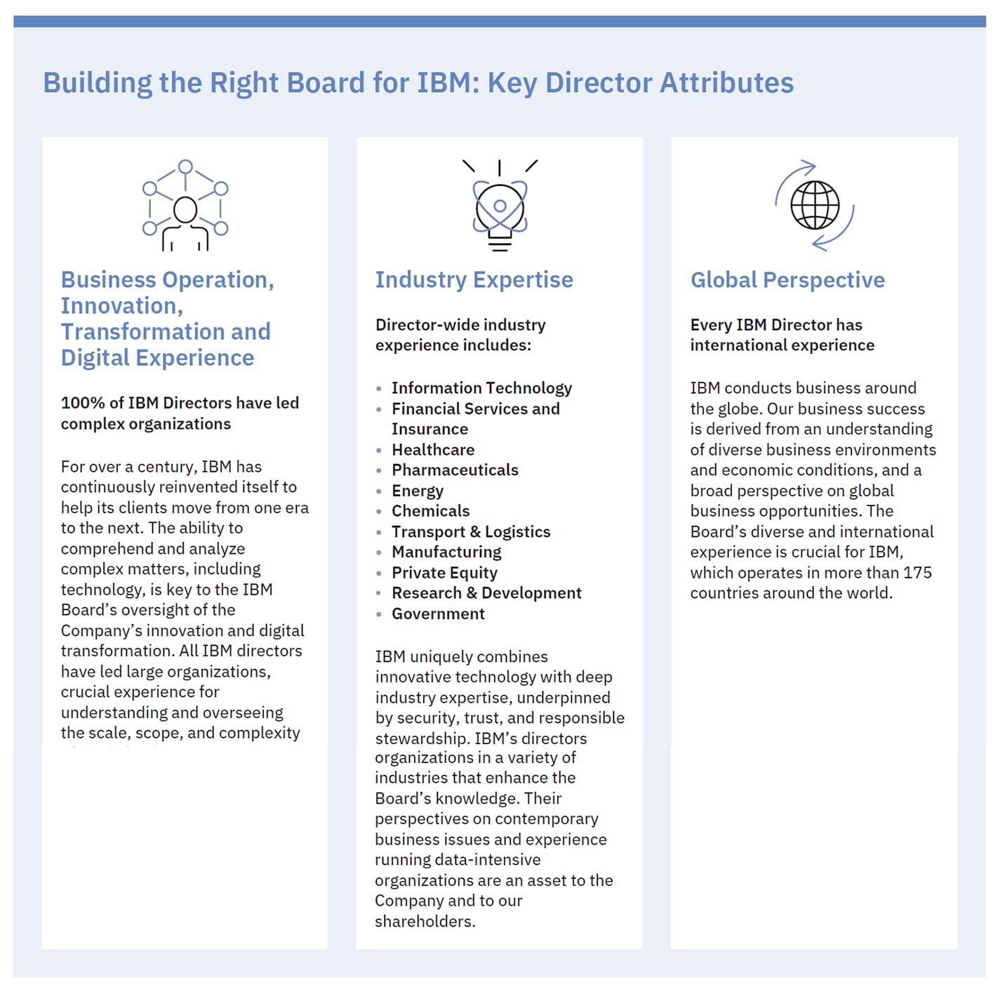 Building the Right Board for IBM