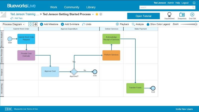 A product screen shot that represents the automatic layout of BPMN 2.0 capabilities of IBM Blueworks Live