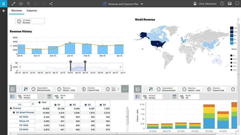 Screen capture of the ability of the IBM Planning Analytics solution to visually display data, using maps, tables, bar graphs and more