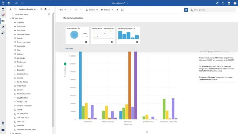 Cognos Analytics related visualization