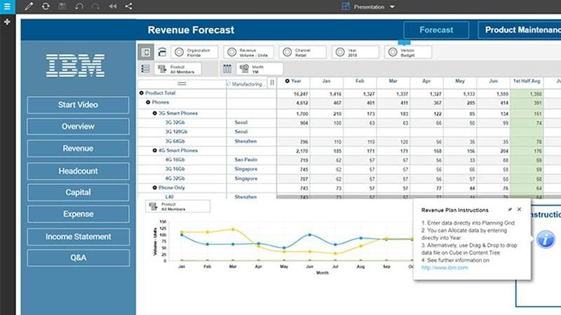 Screenshot of planning and forecasting data