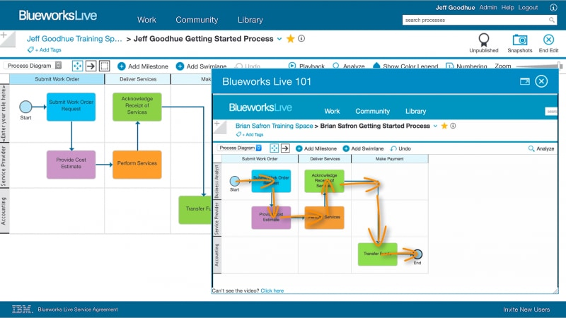 IBM Blueworks Live page, showing embedded tutorials.