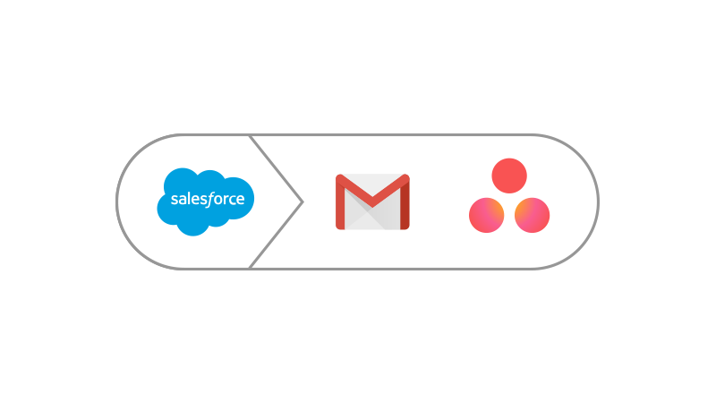 Icon showing connection between Salesforce, Gmail and Asana