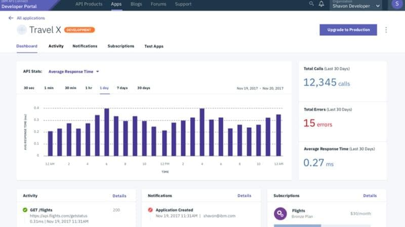 Visually monitor API usage and responsiveness in a dashboard