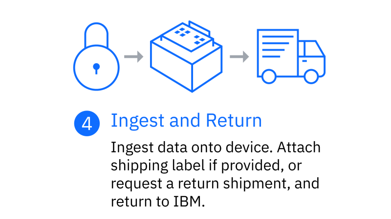 Ingest and return