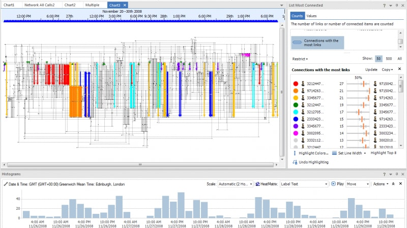 Screen shot of connection reporting available in IBM i2 Analyst's Notebook