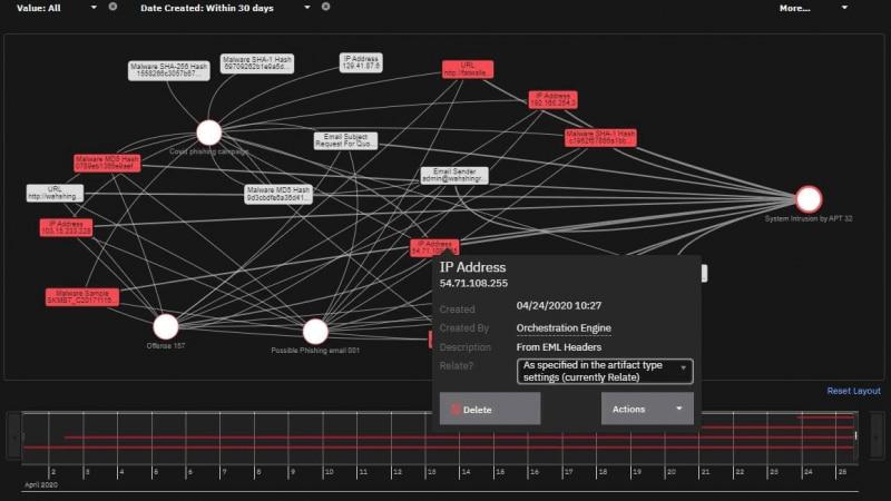 Incident visualization graph