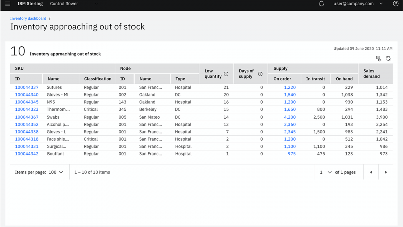 Screen capture showing how IBM Sterling Control Tower helps ensure constant supply by warning about inventories that are about to go out of stock