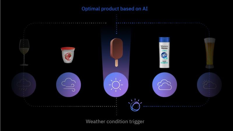 Weather Targeting leverages AI-driven insights that can surface a product when conditions are most likely to drive sales
