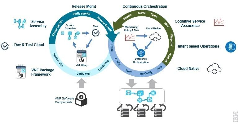 screenshot showing devops-based model to design, deploy and operate nfv-based services
