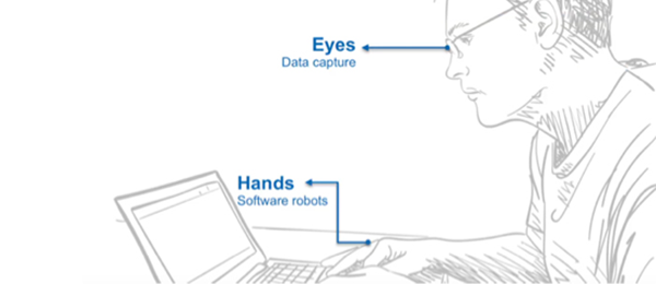 Illustration showing how bot capabilities correspond to skills provided by the human eyes and hands