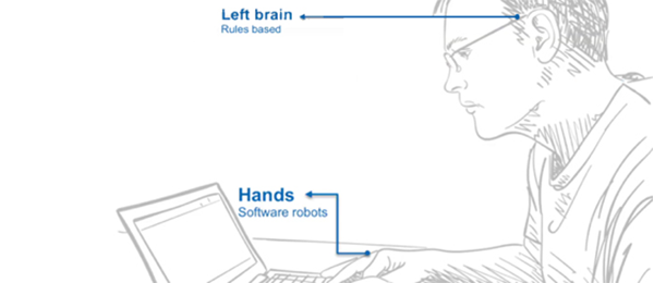 Illustration showing how bot capabilities correspond to skills provided by the human left brain and hands