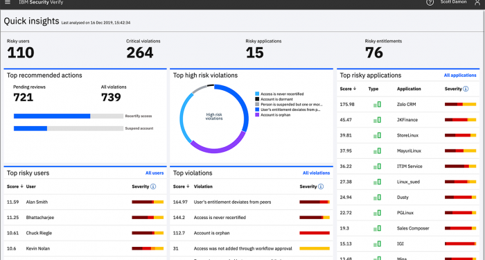 Screen shot of Identity Analytics quick access report
